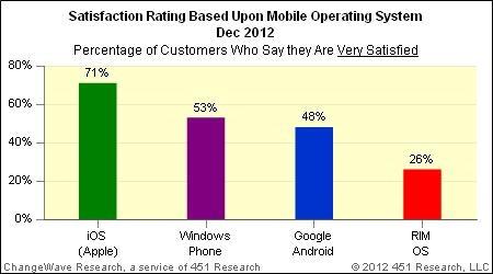 smartphoneos-satisfaction