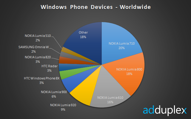 devices-worldwide[2]