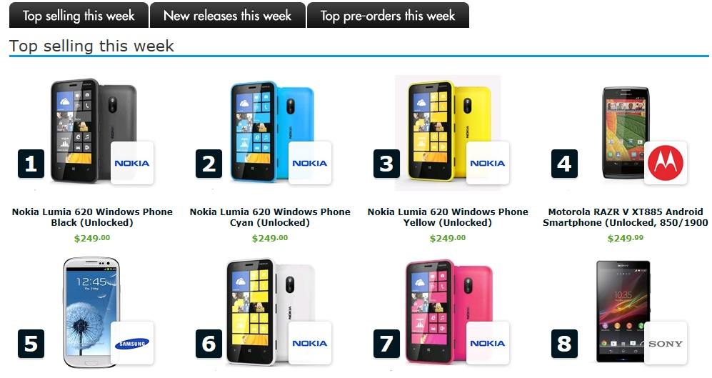 Lumia 620 Takes 3 Top Ranks In Expansys USA Best Seller List 520 And 720 Stock Also Listed